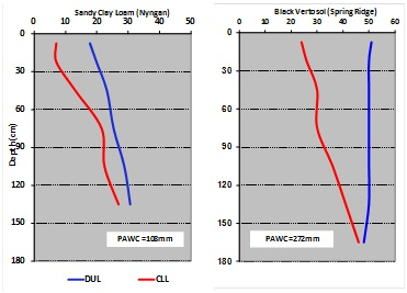 Graph one is for a Sandy Clay Loam (Red Calcareous) from Nyngan; results show the plant available water capacity (PAWC) is 108mm. Graph two is for a heavy clay Black Vertosol from Spring Ridge; results show the plant available water capacity (PAWC) is 272mm.