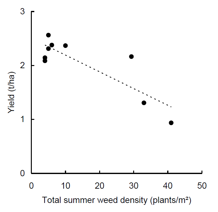 Scatter graph showing Yield vs Total summer weed density (downward trend)