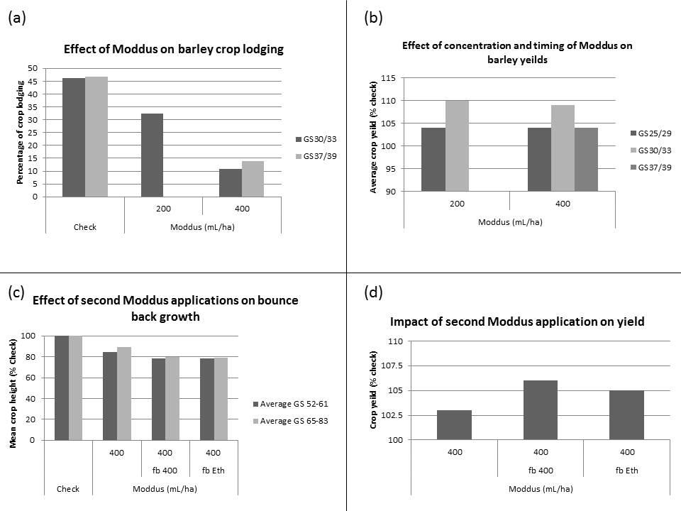 Figure 2. Effect of Moddus concentration on lodging when applied at early and late stem elongation