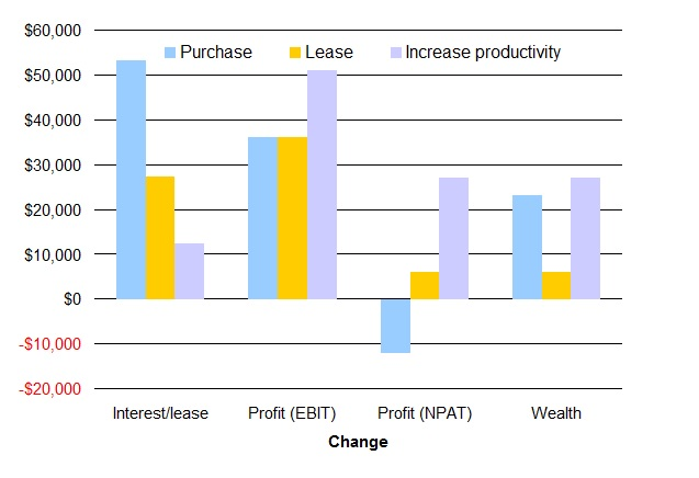 Figure 2. Increasing productivity generates the greatest wealth