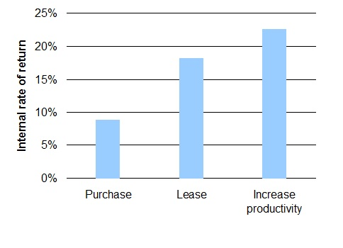 Figure 3. Increasing productivity generates the greatest return on investment