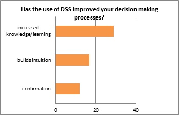 Figure 2. Consultant response to the question, 'Has the use of DSS improved your decision making process?