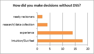 Figure 3. Consultant responses to the question, 'How did you make decisions without DSS?'