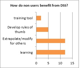 Figure 4. Consultant response to the question 'How do non users (of DSS) benefit from DSS?