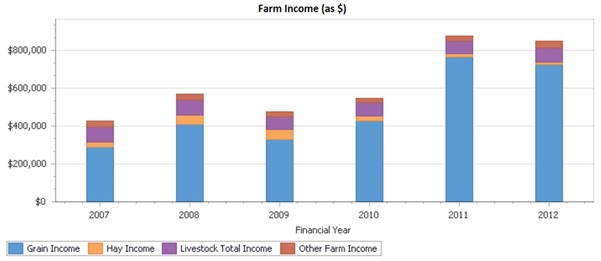 Figure 2. Farm operating cost indicators as a percentage of farm income, showing the performance of the individual farm business (blue needle), group average (grey needle), and top profit group (purple needle).