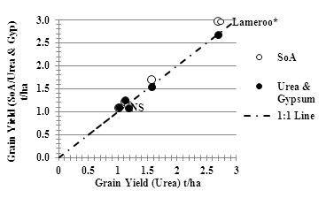 Figure 1. The fitted relationship between grain yield with N applied as Urea and grain yield with N applied with S, as either SoA or Urea and Gypsum combination, at all four sites in the Mallee 2012.