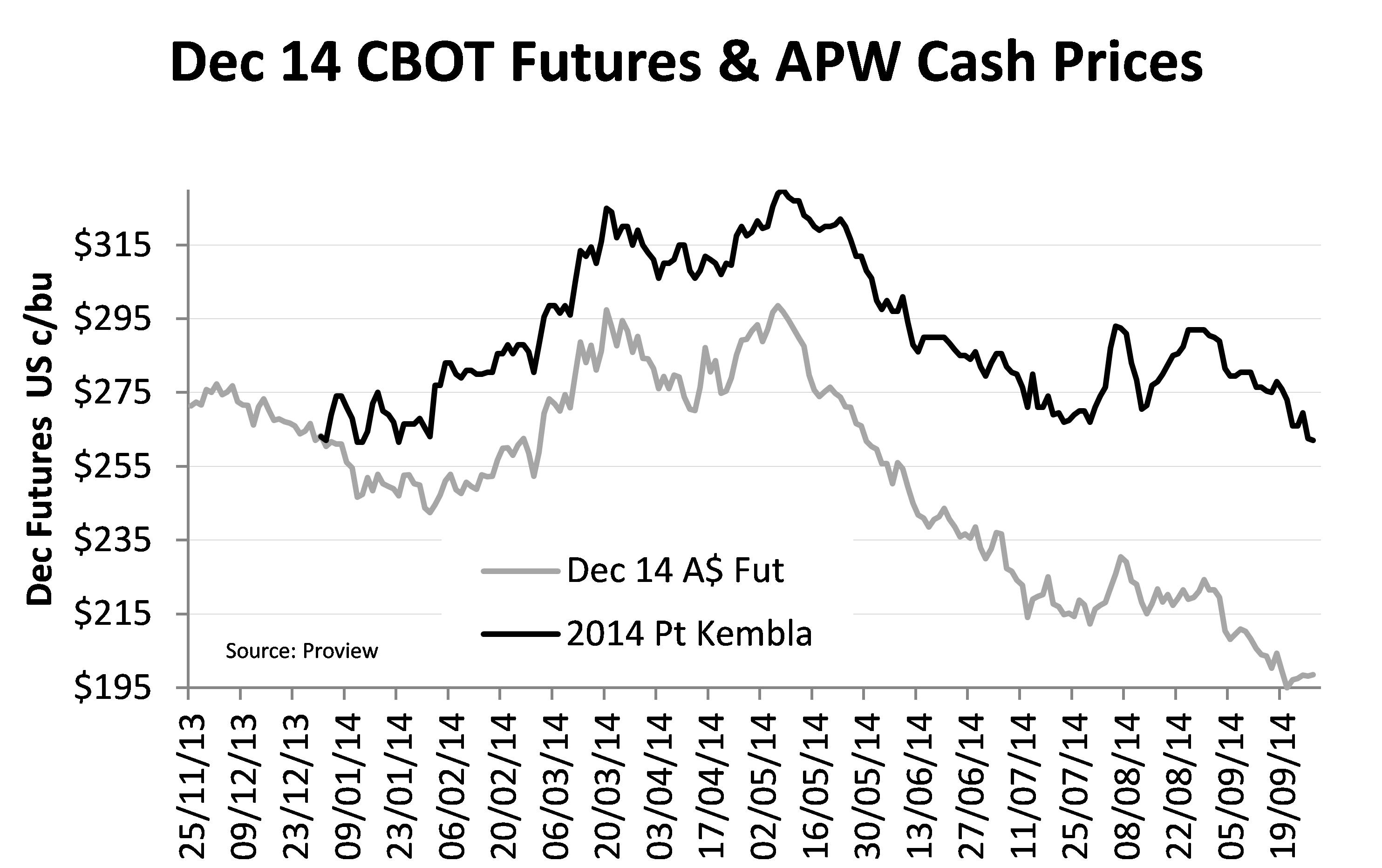 Cme Corn Futures Quotes: Grain Marketing- Wheat, Canola And Barley Outlook
