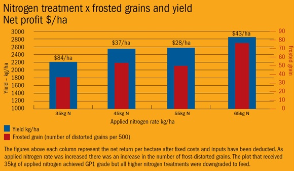 Figure 6.  Effect of nitrogen application (Source GRDC Managing frost, minimising damage Fact sheet; Yealering WA 2005, variety = Wyalkatchem)