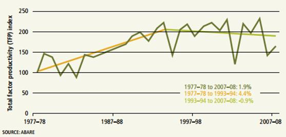 Figure 3. Grains sector total factor productivity growth over time