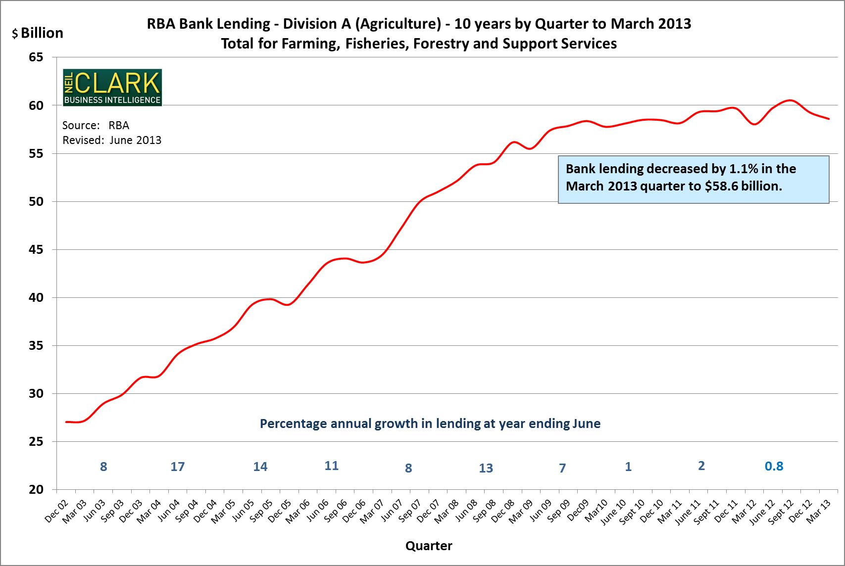 Figure 5. RBA Lending – 10 years by quarter to March 2013