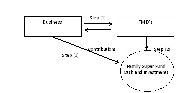 Business structures for the family farm - GRDC