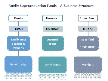 Figure 15. Example of the structure of a family superannuation fund.