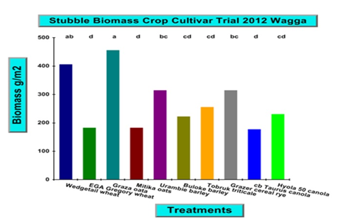 Figure 3. Crop biomass post-harvest remaining in test plots 2012 trial.