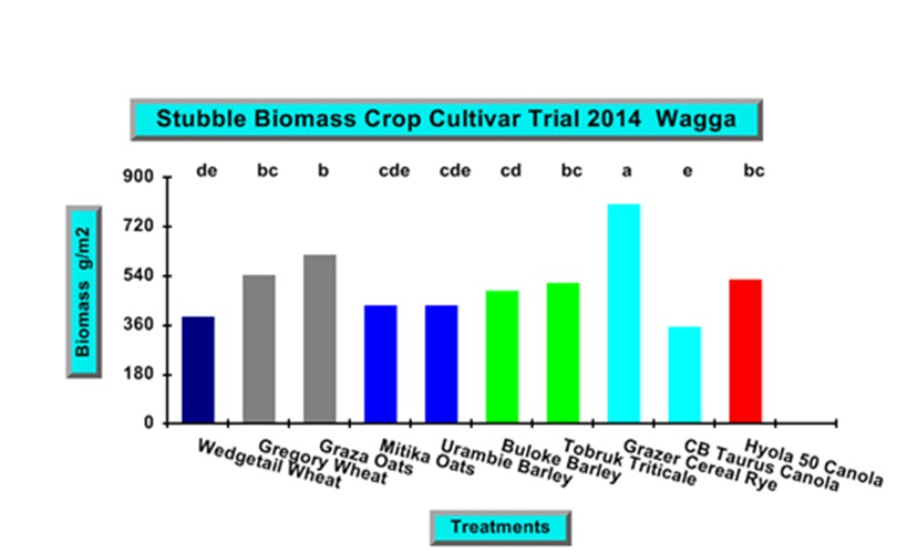 Figure 5. Crop biomass post-harvest remaining in test plots 2014 trial.