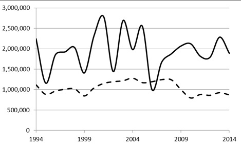 Figure 1. ABARES values for South Australian barley production in metric tonnes (solid line) and hectares sown (dashed line).