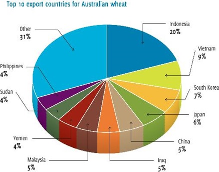 Figure 1. Top 10 export countries for Australian wheat.