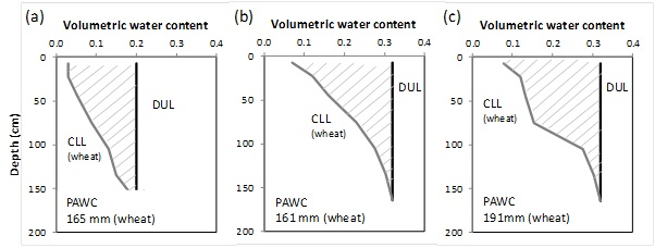 Figure 4. PAWC characterisations of the three zones of a paddock near Barmedman, NSW with CLL measured and DUL estimated; (a) zone 1, (b) zone 2, (c) zone 3. Pre-season PAW in 2013: 77, 21 and 89 mm respectively; pre-season PAW in 2014: 60, 36, 83 mm respectively for zones 1, 2 and 3.