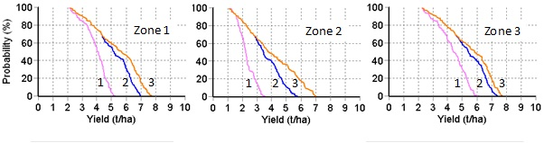 "Figure 5. Yield Prophet® forecasts of the probability of exceeding given yield for nitrogen top dressing scenarios of nil (scenario 1), 92 kg N/ha (scenario 2) and 230 kg N/ha (scenario 3) applied at growth stage GS31 to a wheat crop sown on 16 May 2013.  The curves represent the possible outcomes given climatic conditions of season finishes in the previous 100 years.  Percentages are approximately the inverse of rainfall deciles; 80% = decile 2 rainfall, 40% = decile 6 rainfall.  230kg N/ha was taken to approximate ""unlimited nitrogen""."