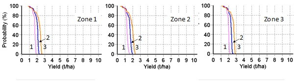 Figure 6. Yield Prophet® forecasts of the probability of exceeding given yield for nitrogen top dressing scenarios of nil (scenario 1), 25 kg N/ha (scenario 2) and 50 kg N/ha (scenario 3) applied one month after sowing a canola crop on 25 April 2014.