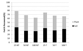 Figure 3. Recovery of 15N labelled fertiliser applied to wheat at Wagga Wagga (NSW) in 2012.