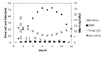 Figure 6. Estimated monthly pattern of N mineralisation from SOM and wheat residues (including roots) in South Australia with 418 mm annual rainfall and topsoil organic carbon (0-10 cm) of 1.5%