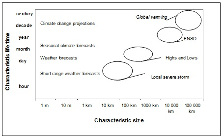 Figure 1. Time and space scale of atmospheric phenomena (modified from WMO graphic). Both axes are logarithmic, a local severe storm may be forecast and have an impact in a radius of 10 to 100 km, whereas high pressure systems that cross Australia are 2 to 3,000 km across. The impact of ENSO is at a continent scale and as the name suggests, global warming affects the planet.