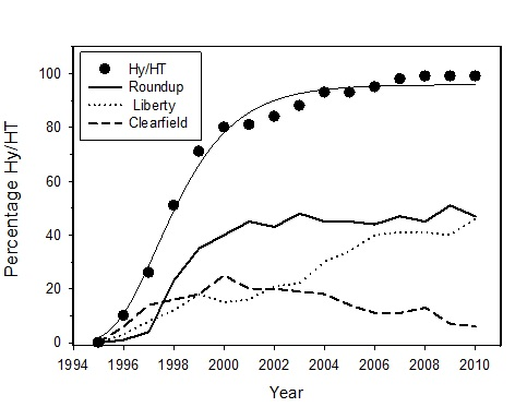 Figure 2. The adoption of canola hybrids with herbicide tolerance (HY/HT) (Source: Canola Council of Canada).