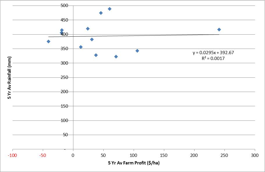 Figure 2. The five year farm profit versus rainfall for a group of Wimmera farms.