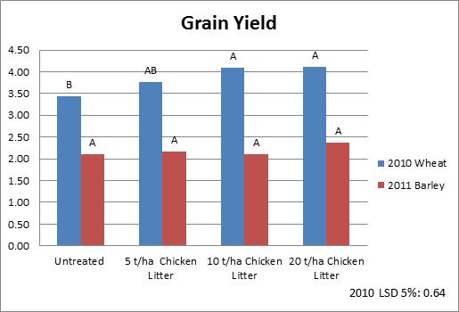 Figure 2: Grain yield responses over two seasons to high rates of chicken litter application on a poor fertility sandhill in the Mid North of SA