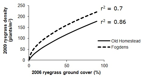 Figure 1. The relationship in annual ryegrass density in two paddocks between 2006 and 2009.