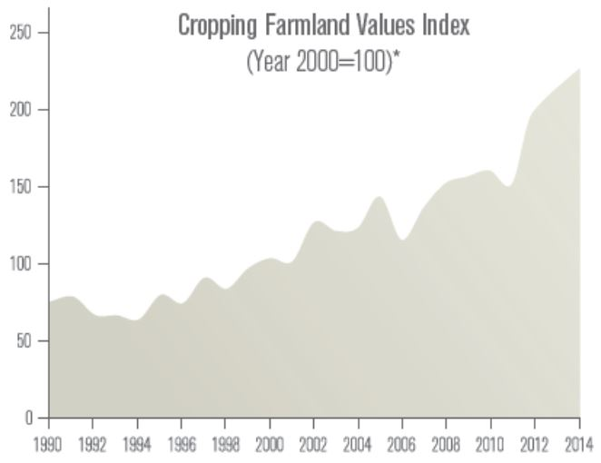 Line graph showing cropping farmland values index.