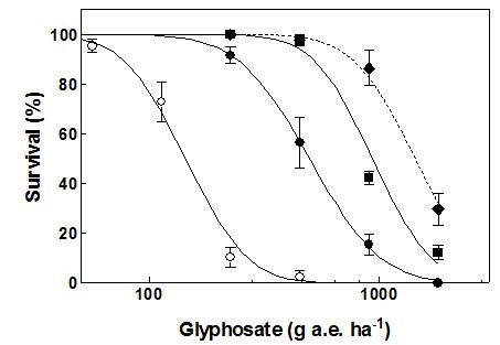 line graph showing the mean with whisker plot showing glyphosate resistance