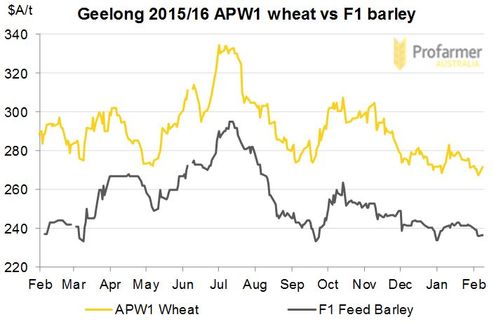 Stacked line graph showing wheat versus barley prices.