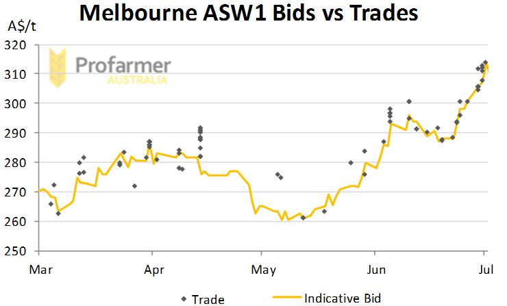 Line graph with weighted data points showing comparison of bid versus trades.