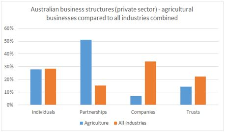 Figure 4: Australian agricultural business structures compared to the average for all Australian businesses. (Source: ATO taxation statistics 2012-2013)