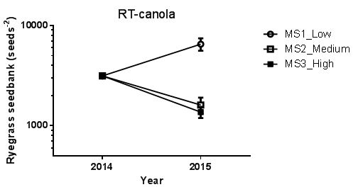 Figure 1: Change in ryegrass seedbank in response to management strategies (low, medium & high) following RT-canola at Frances in 2014. Detailed description of management strategies and herbicides are presented in Table 1. Vertical bars represent SE.
