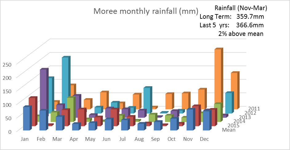 Bar chart showing monthly rainfall for Moree