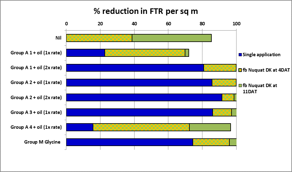 Bar chart showing percentage reduction in FTR/sq m, initial population tillering @ 8-10/sq m, Moree January 2013 (Source: NGA).