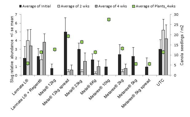 Figure 1.  Abundance of black keeled slugs per refuge pre-treatment and 2 and 4 WAA and canola seedlings m-2 response at 4 WAA to treatments applied in Jun-July 2015 at Roseneath Vic AUST. Slug pellets were applied on top of seed row (banded) at various rates (kg/ha) or spread (S).