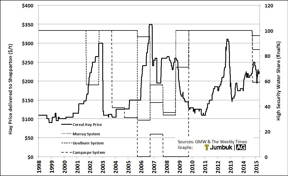 Figure 2:Victorian hay prices and irrigation water entitlements.