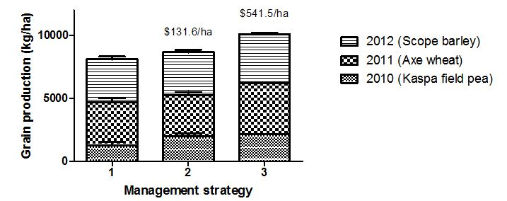 Figure 2: Effect of long-term weed management strategies on total grain production (kg/ha) at Roseworthy from 2010 to 2012. Bars represent SE of the mean. Values ($/ha) provided for management strategies 2 and 3 indicate improvement in gross return relative to management strategy 1 ($2237.3/ha). Commodity prices sourced from Farm Gross Margin Guide.