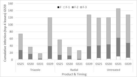 Figure 3. Influence of foliar fungicide mode of action and timing (triazole-epoxiconazole and Radial® that contains a mixture of two modes of action