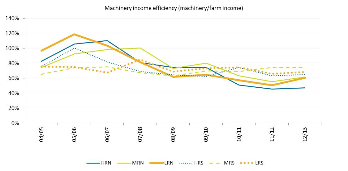 Figure 2. Machinery income efficiency ratio by rainfall zone in WA using zone averages.