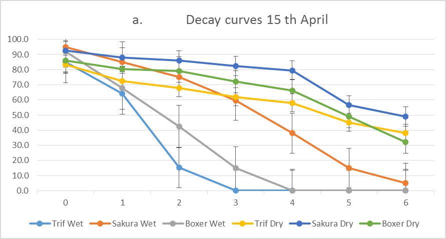 Line graph of decay curves on 15th of April