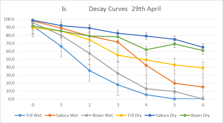 Line graph of decay curves on 29th of April