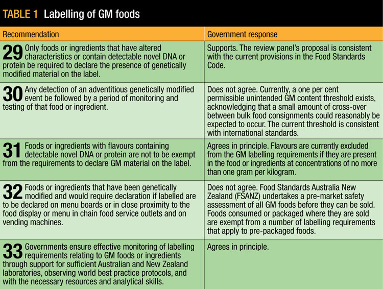 Food labelling review - GRDC