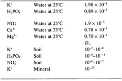 Table 2.3. Diffusion coefficients for ions in solutions, soils and minerals.